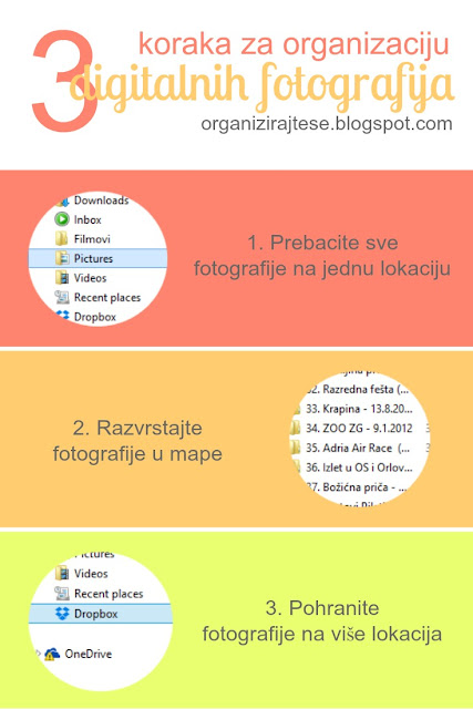 Organizacija digitalnih fotografija