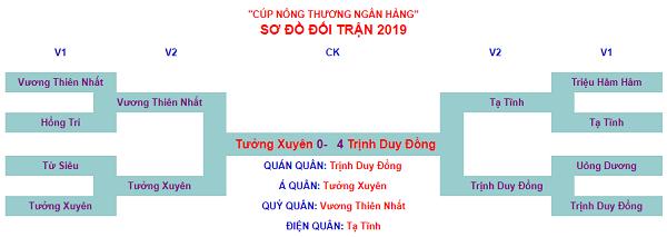 Trịnh Duy Đồng vô địch Ngân Hàng Nông Thương Bôi 2019