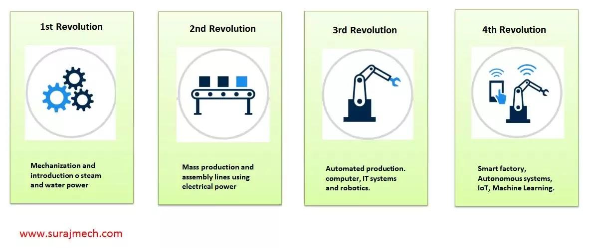 Industrial Revolution 4.0