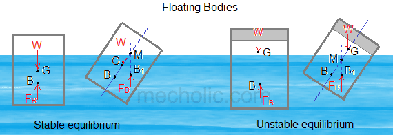 Conditions Of Equilibrium Of Floating And Submerged Bodies