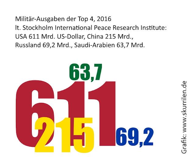 SIPRI Militär-Ausgaben Militärisch-Industrieller Komplex USA Rüstung keine Friedensdividende schockierende Zahlen Kriegstreiber