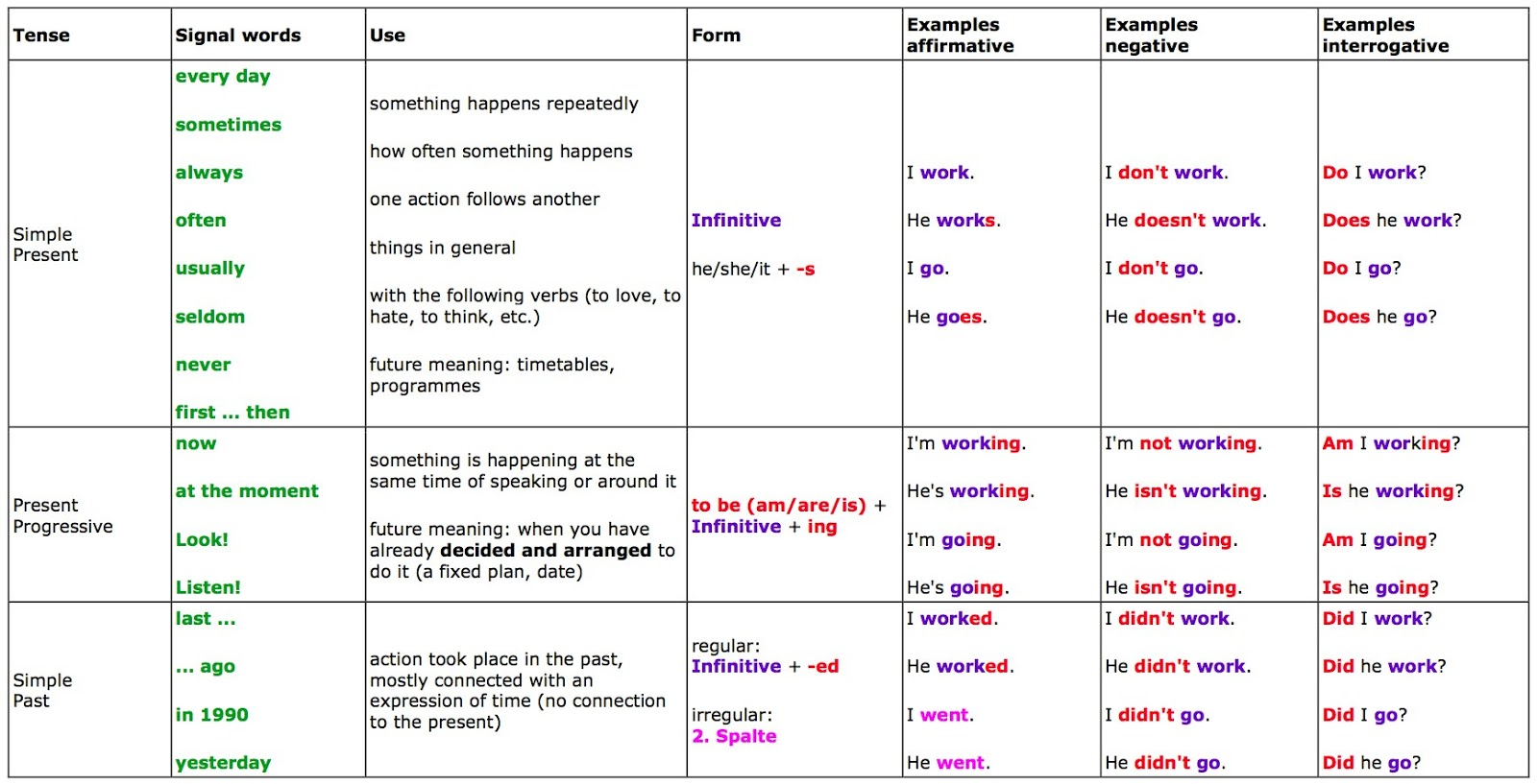 Click On English Verb Tenses Summary Charts
