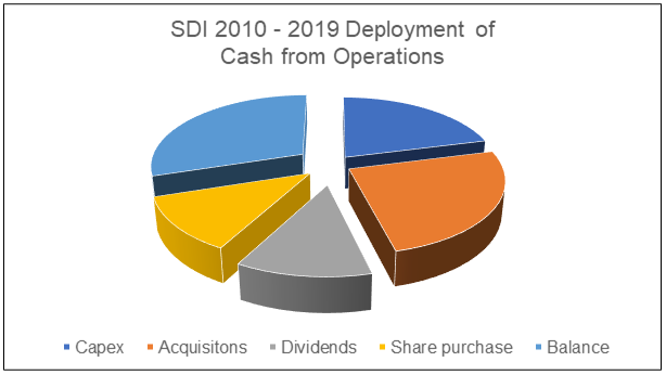 SDI deployment of cash from ops