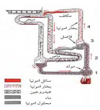 دورة تبريد الأمونيا - الماء - الهيدروجين الامتصاصية