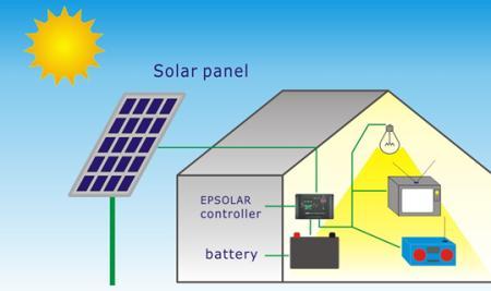 Sistem Solar Panel