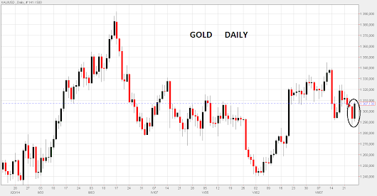 GOLD BUY SIGNAL