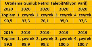 petrol fiyatları 2020