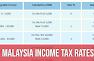 Malaysia Personal Income Tax Rates 2021