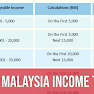 Malaysia Personal Income Tax Rates 2020