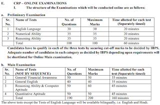 IBPS Clerk Exam Details