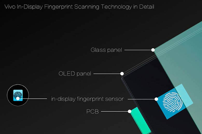 first-smartphone-vivo-with-under-display-fingerprint
