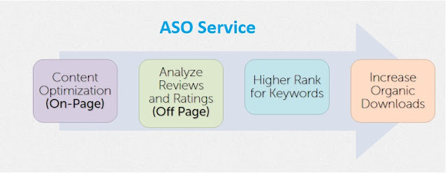 Key of ASO Factors