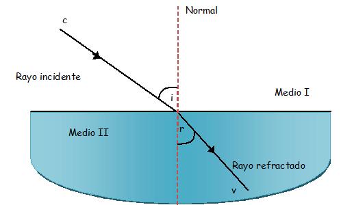 Elementos de la refracción