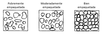 El Empaquetamiento tiene que ver con lo apretado que se encuentran los granos dentro de la roca, lo cual a su vez depende del nivel de avance de la diagénesis de la roca.