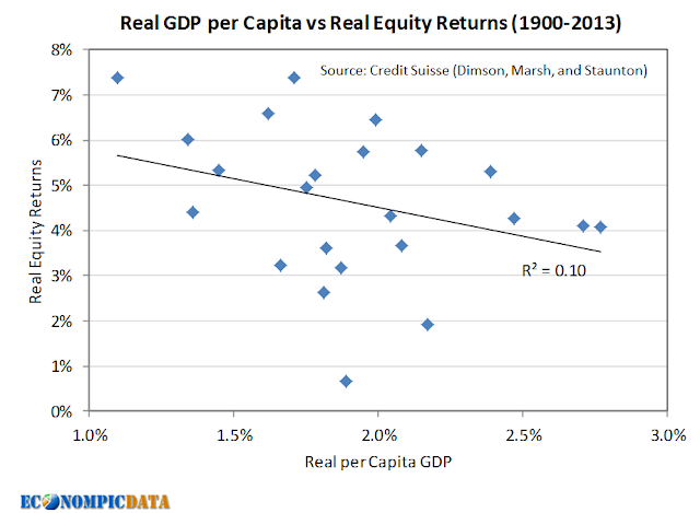 Yes. Demographics and Economic Growth Matter for Equity Returns