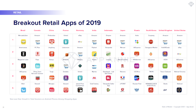 Breakout Retail Apps of 2019