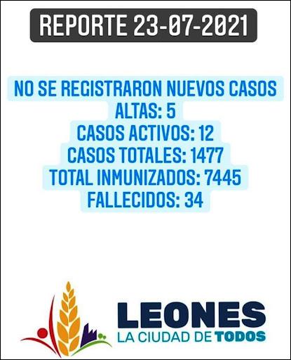 COVID EN LA CIUDAD DE LEONES