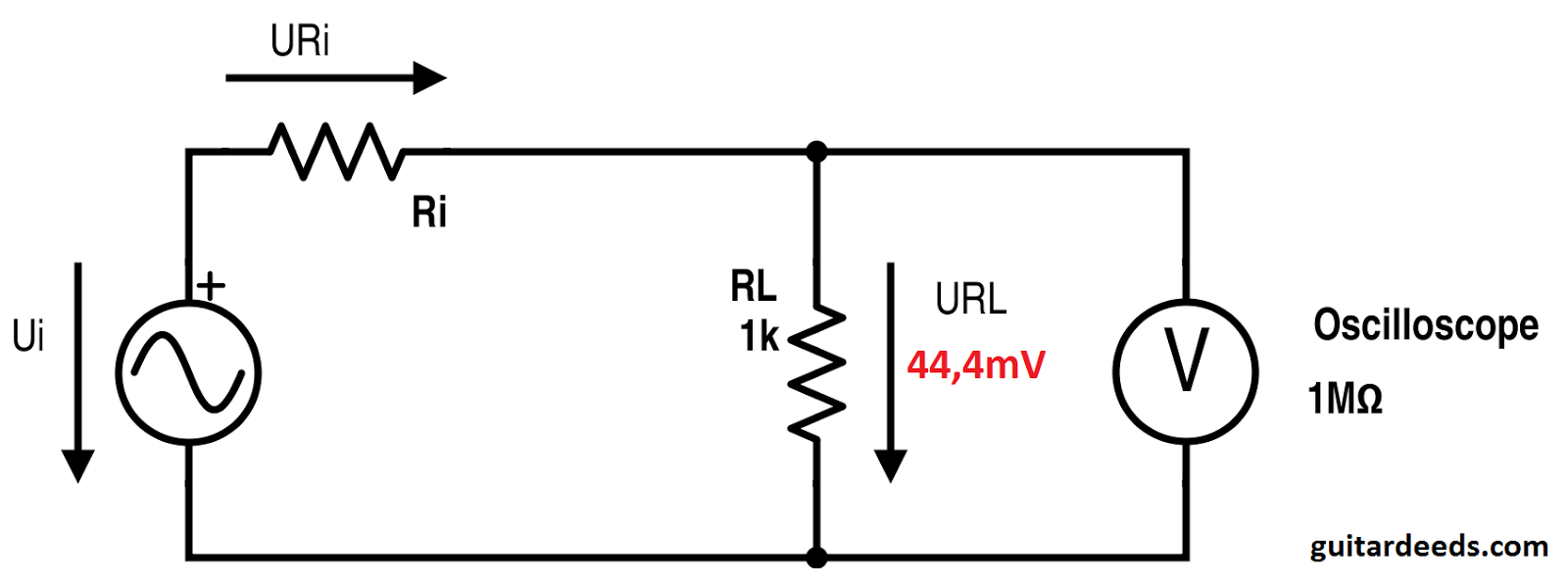 How To Measure The Output Impedance Of Your Guitar