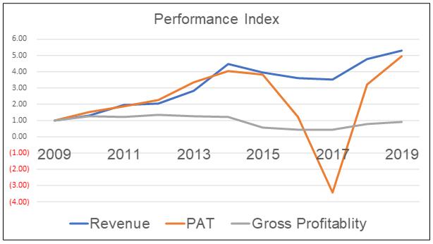 Dayang Performance Index