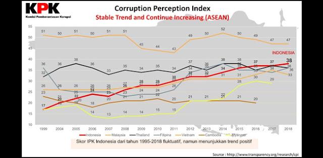 Pemberantasan Korupsi Era SBY Tercatat Paling Progresif Di Dunia