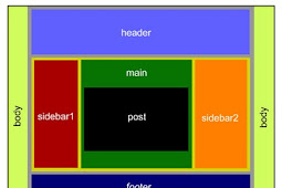 Cara Mengatur Lebar Template Blog Dengan Mudah