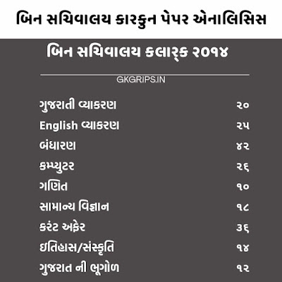 Bin sachivalay clerk old paper 2014 analysis