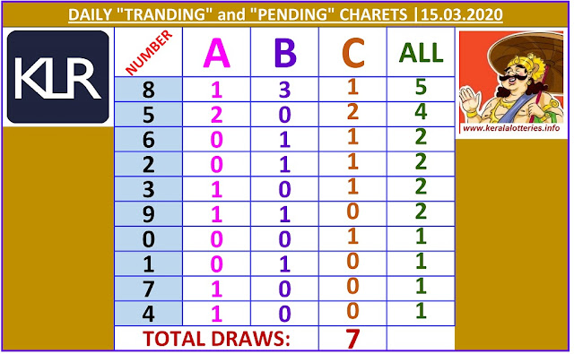 Kerala Lottery Winning Number Daily Tranding and Pending  Charts of 7 days on  15.03.2020