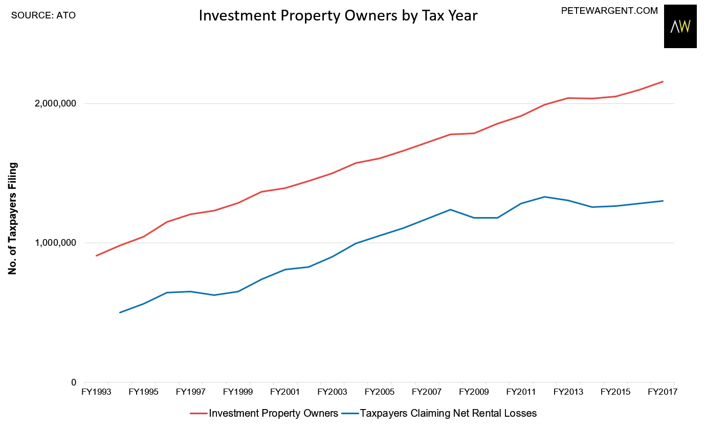 Pete Wargent Daily Blog Negative Gearing Party Shut Down