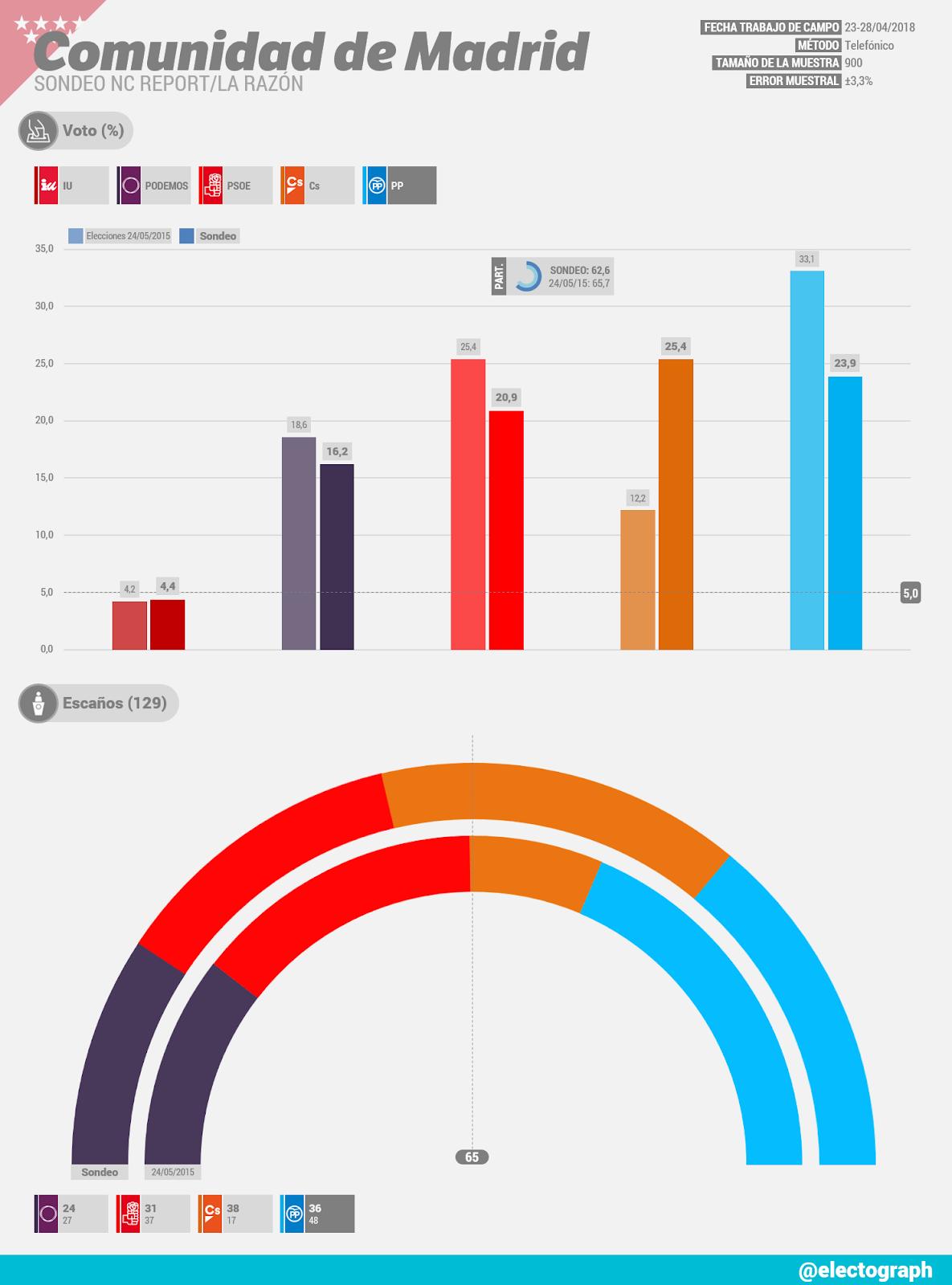 Gráfico de la encuesta para elecciones autonómicas en la Comunidad de Madrid realizada por NC Report para La Razón en abril de 2018