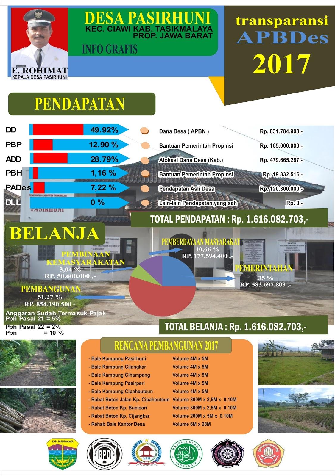 Download Contoh Baliho APBDES Format CDR terbaru - KARYAKU