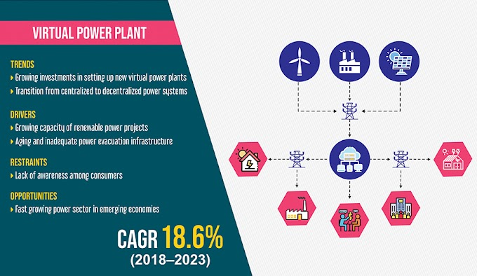 Virtual Power Plant Market an over $5,500.0 Million Opportunity