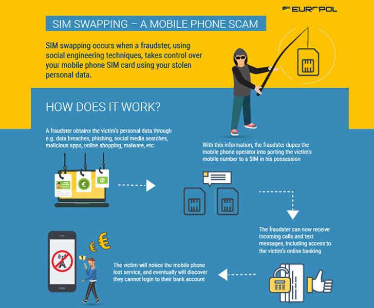 SIM swapping fraud