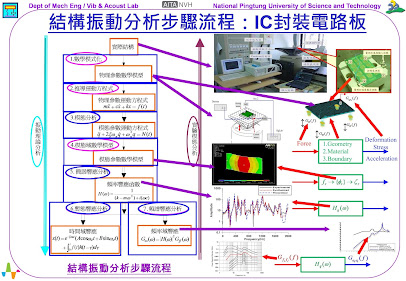 圖1、結構振動分析步驟流程:IC封裝電路板