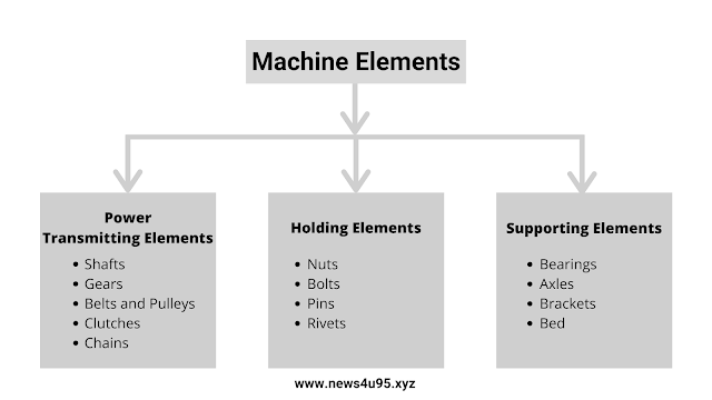 Types of Machine Elements