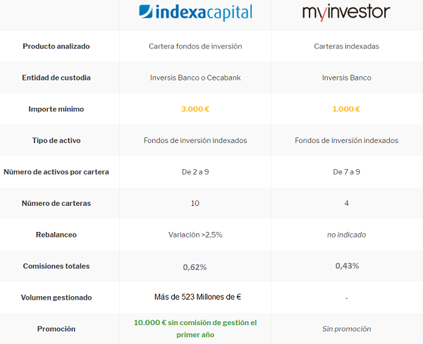 myinvstor-vs-indexa-capital-2020