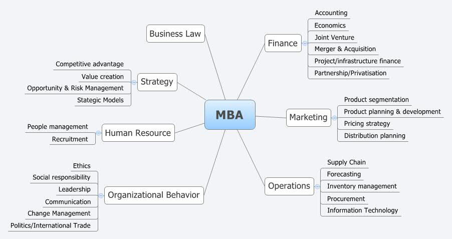 Mba In Accounting Lubin School Of Business What Is Mba Which Are The Courses For Mbahow To Get