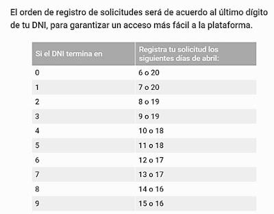 Esto es el cronograma de pago y solicitudes para retirar fondos de AFP Perú