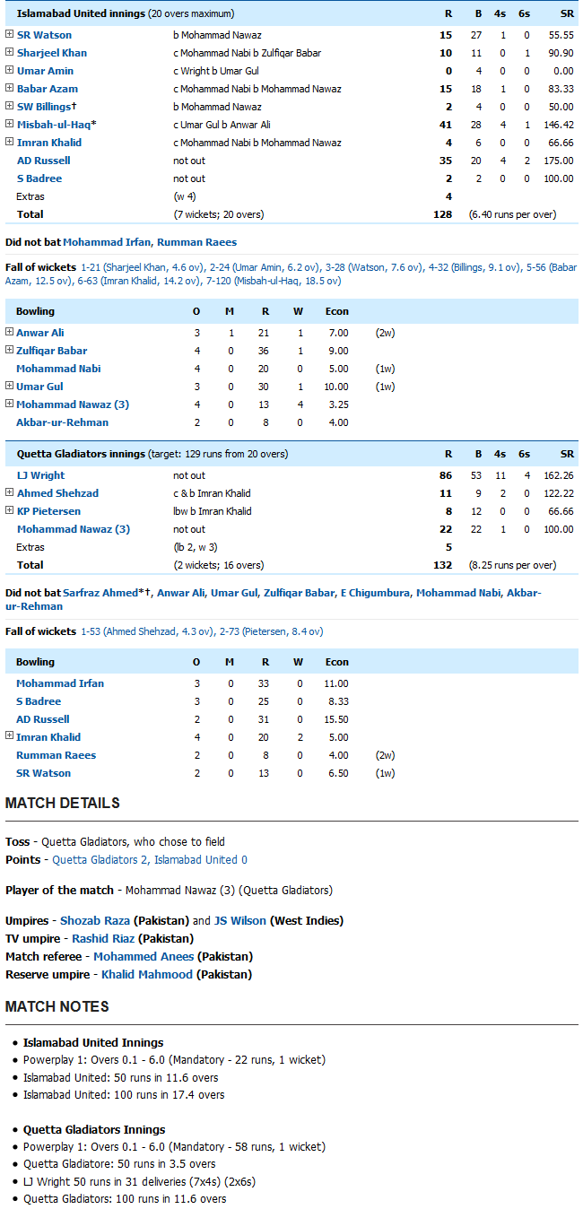 Islamabad United vs Quetta Gladiators Score Card