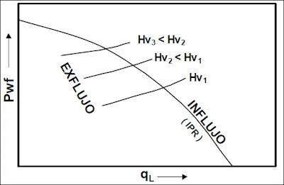 Efecto de la profundidad de inyección en pozos de levantamiento por Gas Lift