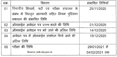 MP Group 2 Sub Group 4 Jobs 2020 | Exam Date Updated