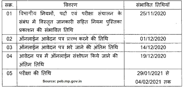 MP Group 2 Sub Group 4 Jobs 2021 | Exam Date Updated
