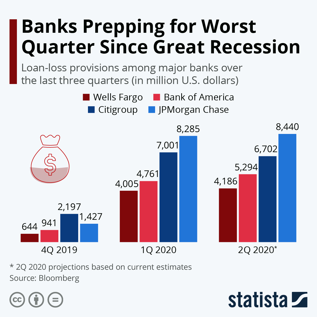 Banks Prepping for Worst Quarter Since Great Recession #infographic