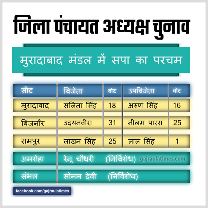 zila panchayat election result