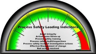 Process safety Leading Indicators