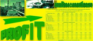 Profitul companiilor din România