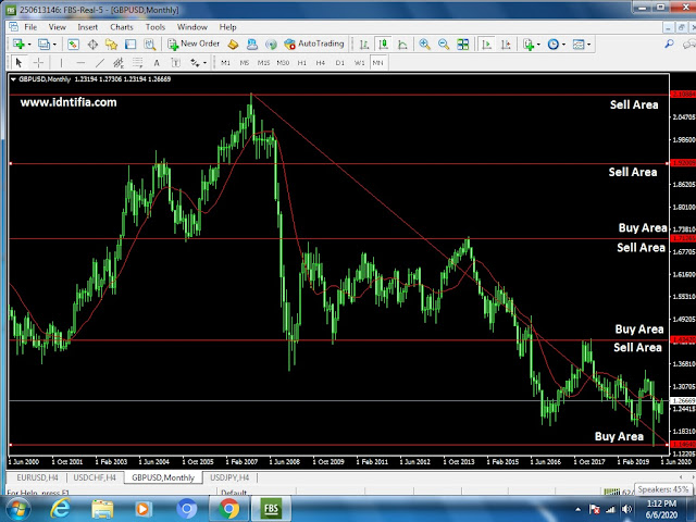 cara entri trading longterm