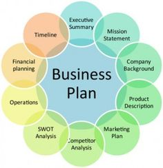 WRITING A BUSINESS PLAN – II
