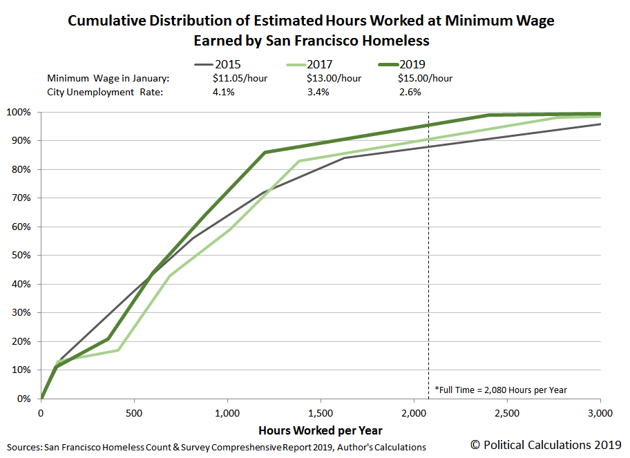 Cumulative Distribution of Estimated Hours Worked at Minimum Wage Earned by San Francisco Homeless, 2015, 2017, 2019