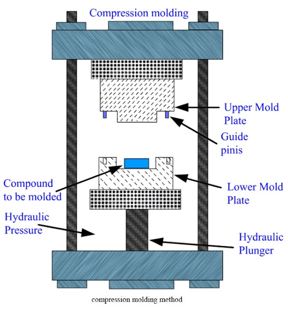 Compression Molding Method