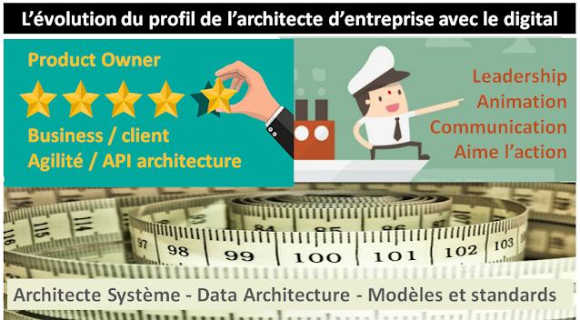L'architecte d'entreprise au pays du digital